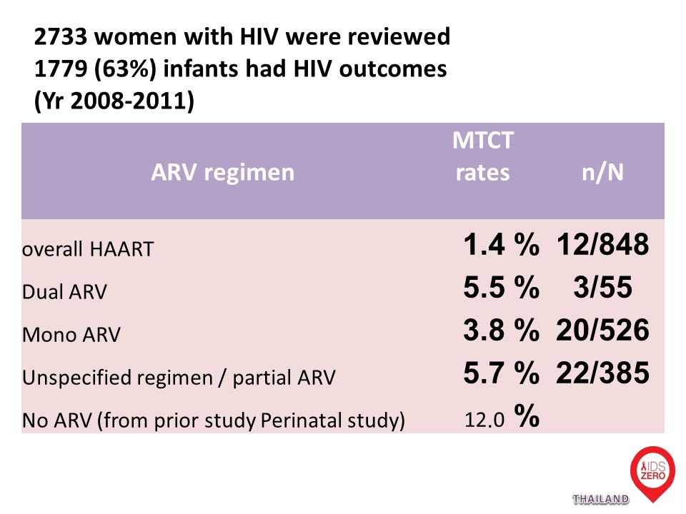 ARV regimen MTCT ratesn/N overall HAART 1.4 %12/848 Dual ARV 5.5 %3/55 Mono ARV 3.8 %20/526 Unspecified regimen / partial ARV 5.7 %22/385 No ARV (from prior study Perinatal study) 12.0 % 2733 women with HIV were reviewed 1779 (63%) infants had HIV outcomes (Yr )