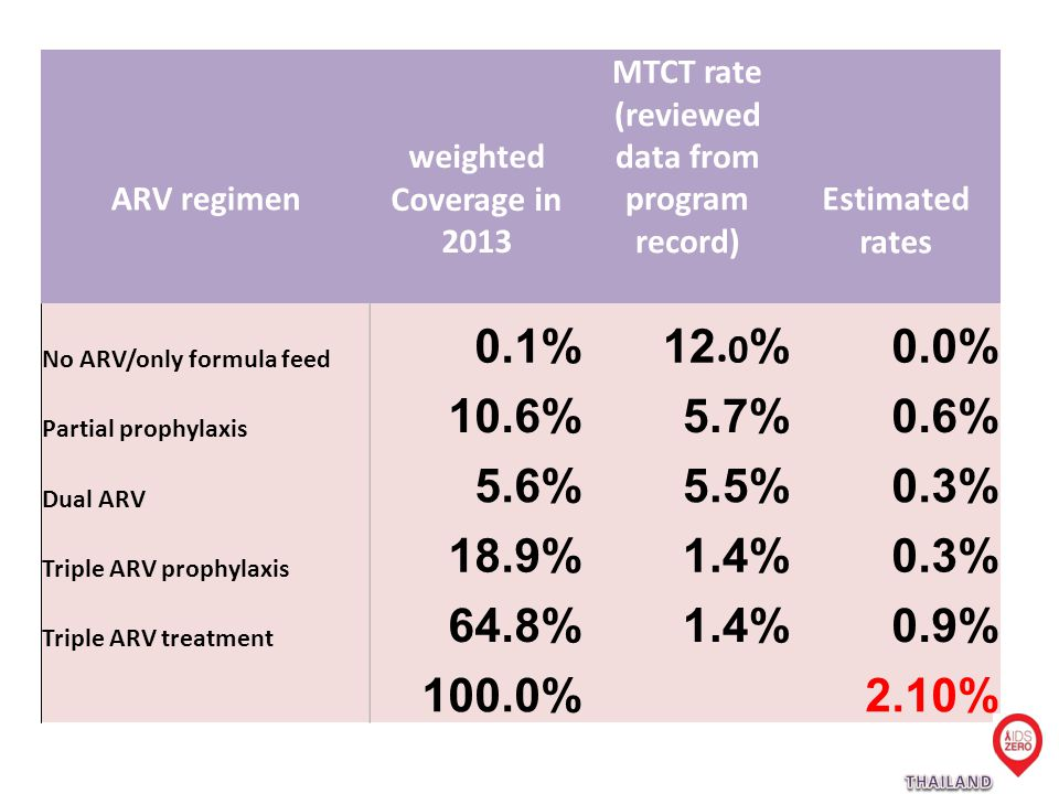 ARV regimen weighted Coverage in 2013 MTCT rate (reviewed data from program record) Estimated rates No ARV/only formula feed 0.1%12.