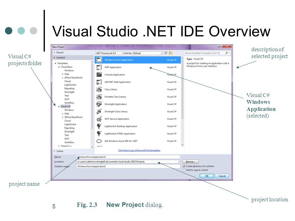 5 Visual Studio.NET IDE Overview Fig. 2.3 New Project dialog.