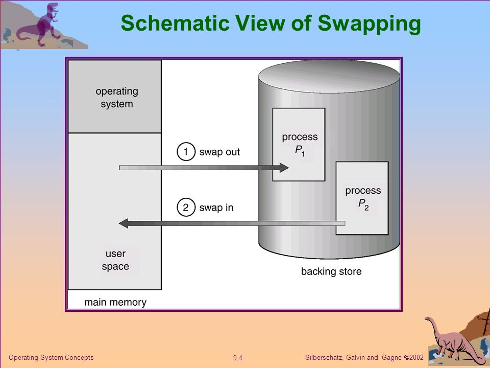 Silberschatz, Galvin and Gagne  Operating System Concepts Schematic View of Swapping
