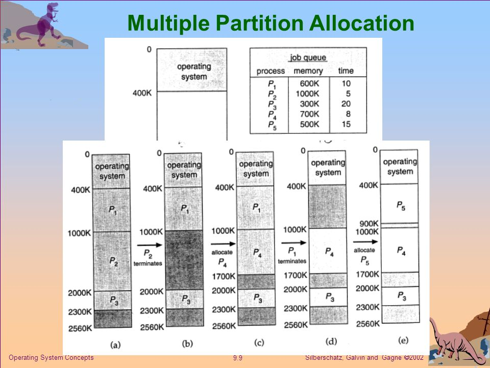 Silberschatz, Galvin and Gagne  Operating System Concepts Multiple Partition Allocation