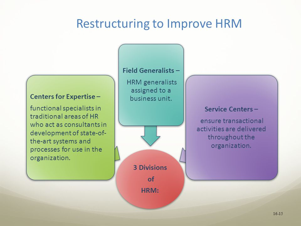 Restructuring to Improve HRM 3 Divisions of HRM: Centers for Expertise – functional specialists in traditional areas of HR who act as consultants in development of state-of- the-art systems and processes for use in the organization.