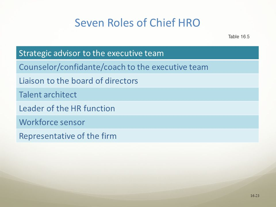 16-23 Seven Roles of Chief HRO Strategic advisor to the executive team Counselor/confidante/coach to the executive team Liaison to the board of directors Talent architect Leader of the HR function Workforce sensor Representative of the firm Table 16.5