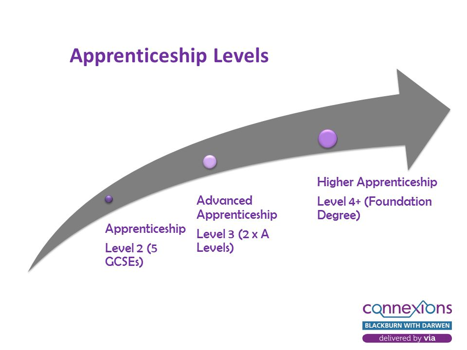 Apprenticeship Level 2 (5 GCSEs) Advanced Apprenticeship Level 3 (2 x A Levels) Higher Apprenticeship Level 4+ (Foundation Degree) Apprenticeship Levels