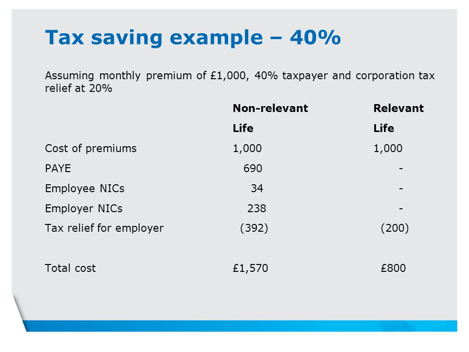 Tax saving example – 40% Assuming monthly premium of £1,000, 40% taxpayer and corporation tax relief at 20% Non-relevantRelevantLife Cost of premiums1,0001,000 PAYE Employee NICs 34 - Employer NICs Tax relief for employer (392) (200) Total cost£1,570 £800