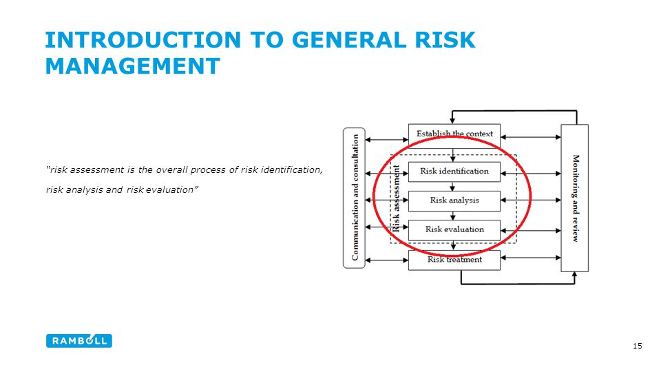 risk assessment is the overall process of risk identification, risk analysis and risk evaluation INTRODUCTION TO GENERAL RISK MANAGEMENT Content slide 15