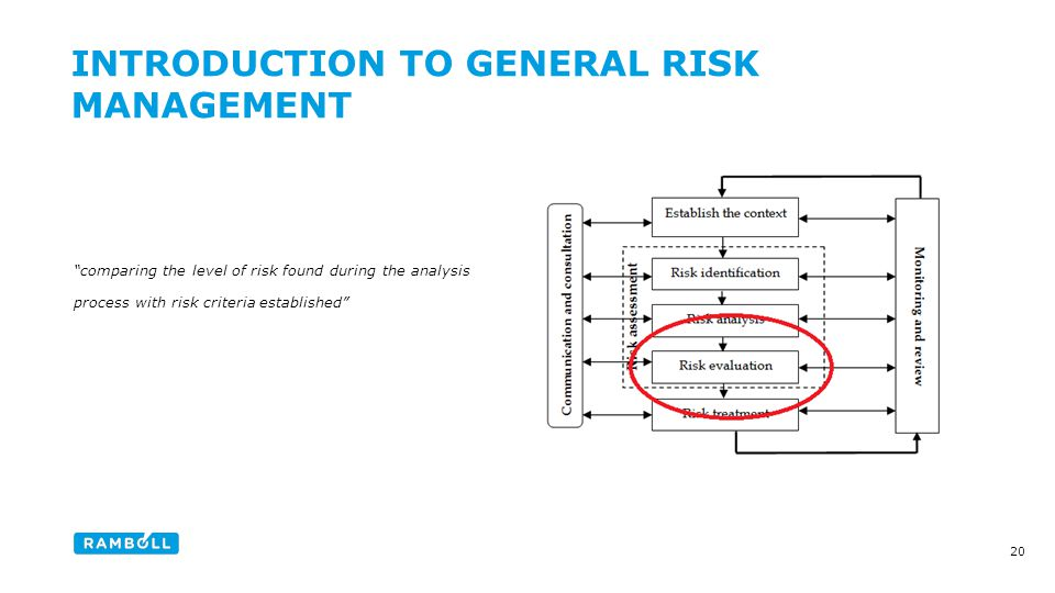 comparing the level of risk found during the analysis process with risk criteria established INTRODUCTION TO GENERAL RISK MANAGEMENT Content slide 20