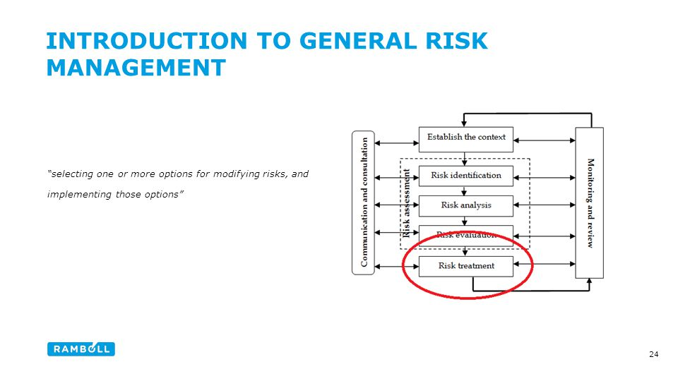 selecting one or more options for modifying risks, and implementing those options INTRODUCTION TO GENERAL RISK MANAGEMENT Content slide 24