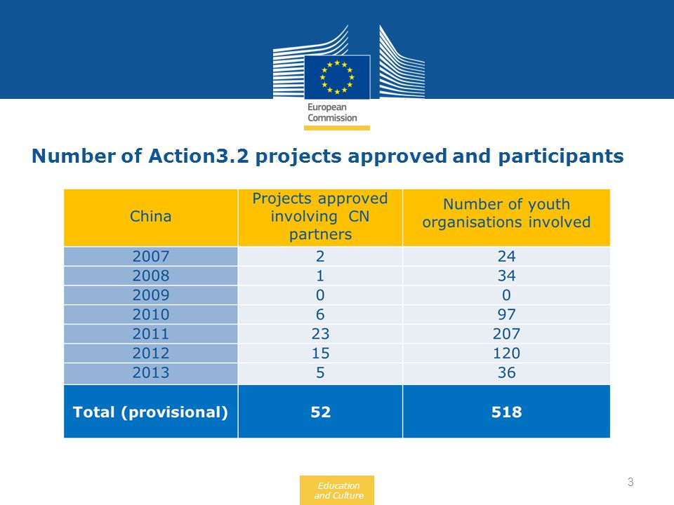 Education and Culture Number of Action3.2 projects approved and participants 3