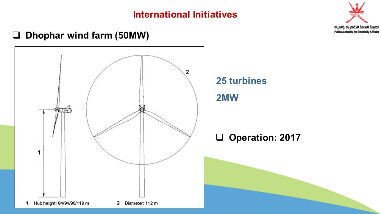  Dhophar wind farm (50MW) International Initiatives 25 turbines 2MW  Operation: 2017