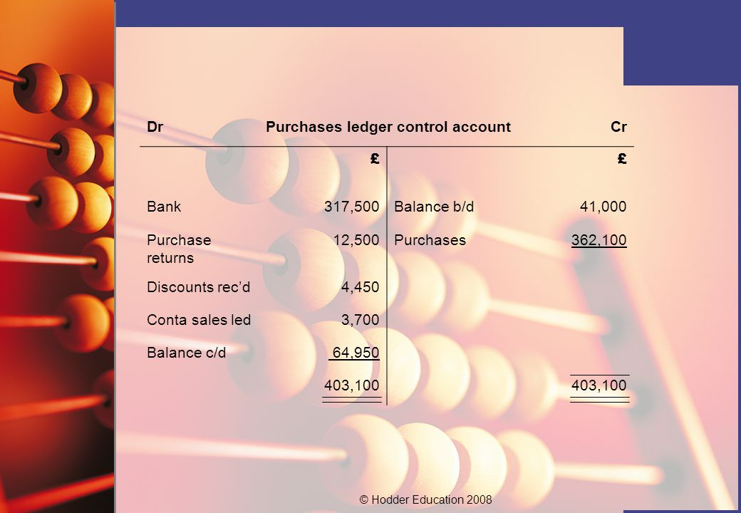 © Hodder Education 2008 DrPurchases ledger control accountCr ££ Bank317,500Balance b/d41,000 Purchase returns 12,500Purchases362,100 Discounts rec'd4,450 Conta sales led3,700 Balance c/d 64, ,100