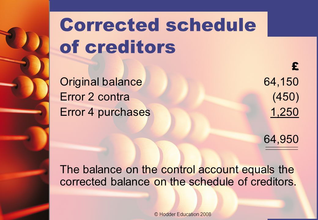 © Hodder Education 2008 Corrected schedule of creditors £ Original balance64,150 Error 2 contra(450) Error 4 purchases1,250 64,950 The balance on the control account equals the corrected balance on the schedule of creditors.