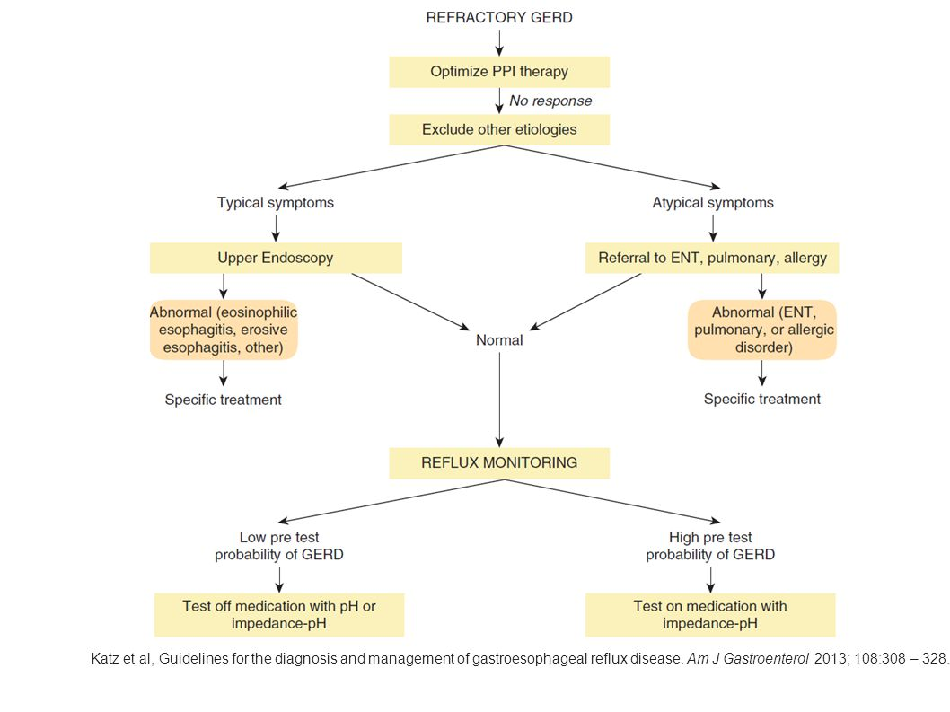 Katz et al, Guidelines for the diagnosis and management of gastroesophageal reflux disease.