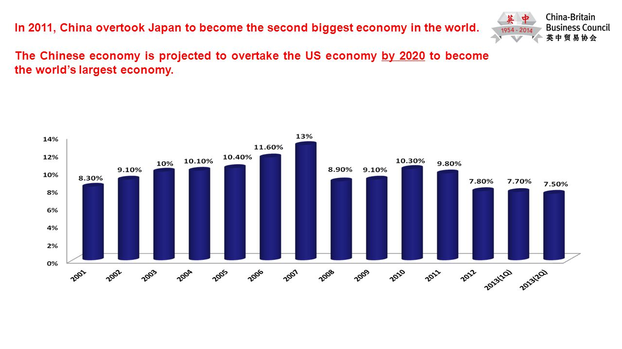 Shanghai 2010 In 2011, China overtook Japan to become the second biggest economy in the world.