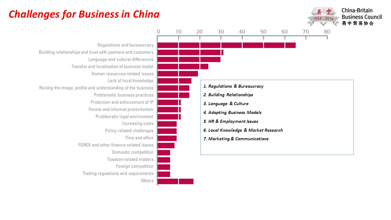 Challenges for Business in China 1. Regulations & Bureaucracy 2.