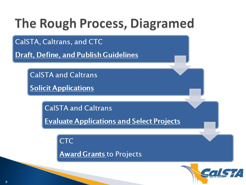 CalSTA, Caltrans, and CTC Draft, Define, and Publish Guidelines CalSTA and Caltrans Solicit Applications CalSTA and Caltrans Evaluate Applications and Select Projects CTC Award Grants to Projects 6