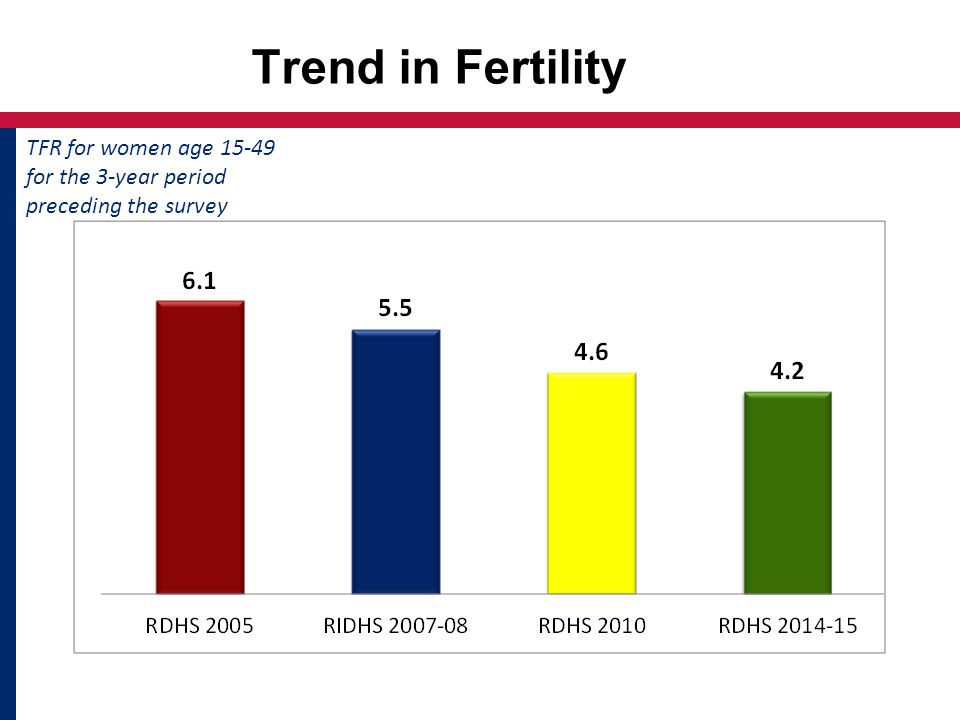 Trend in Fertility TFR for women age for the 3-year period preceding the survey