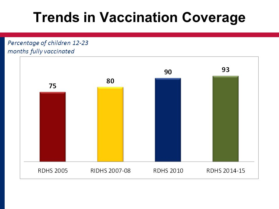 Trends in Vaccination Coverage Percentage of children months fully vaccinated
