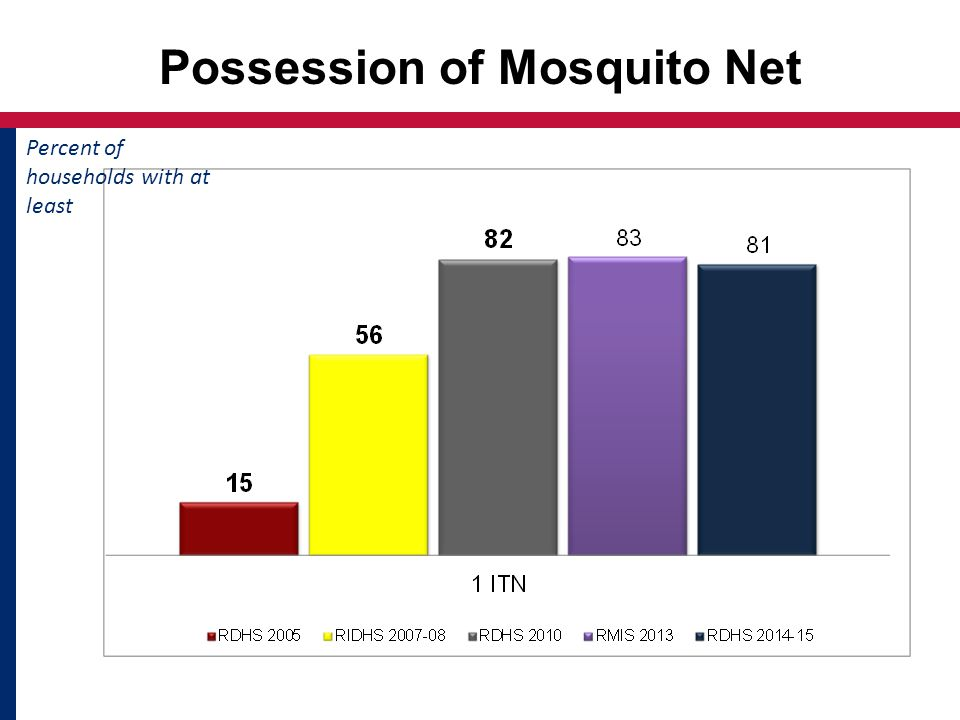 Possession of Mosquito Net Percent of households with at least