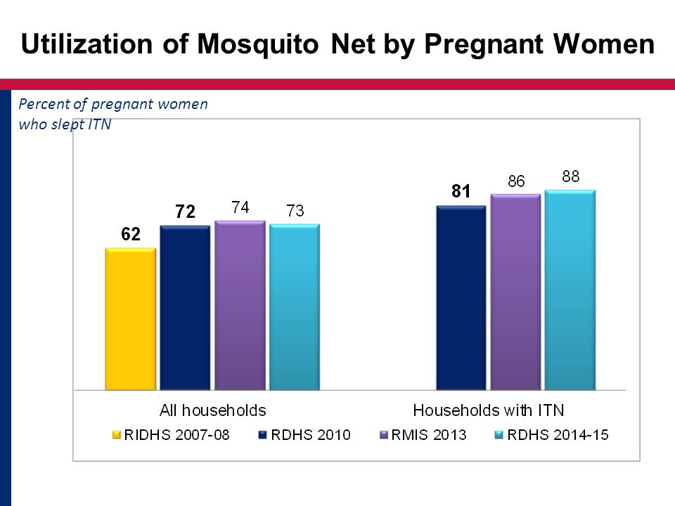 Utilization of Mosquito Net by Pregnant Women Percent of pregnant women who slept ITN