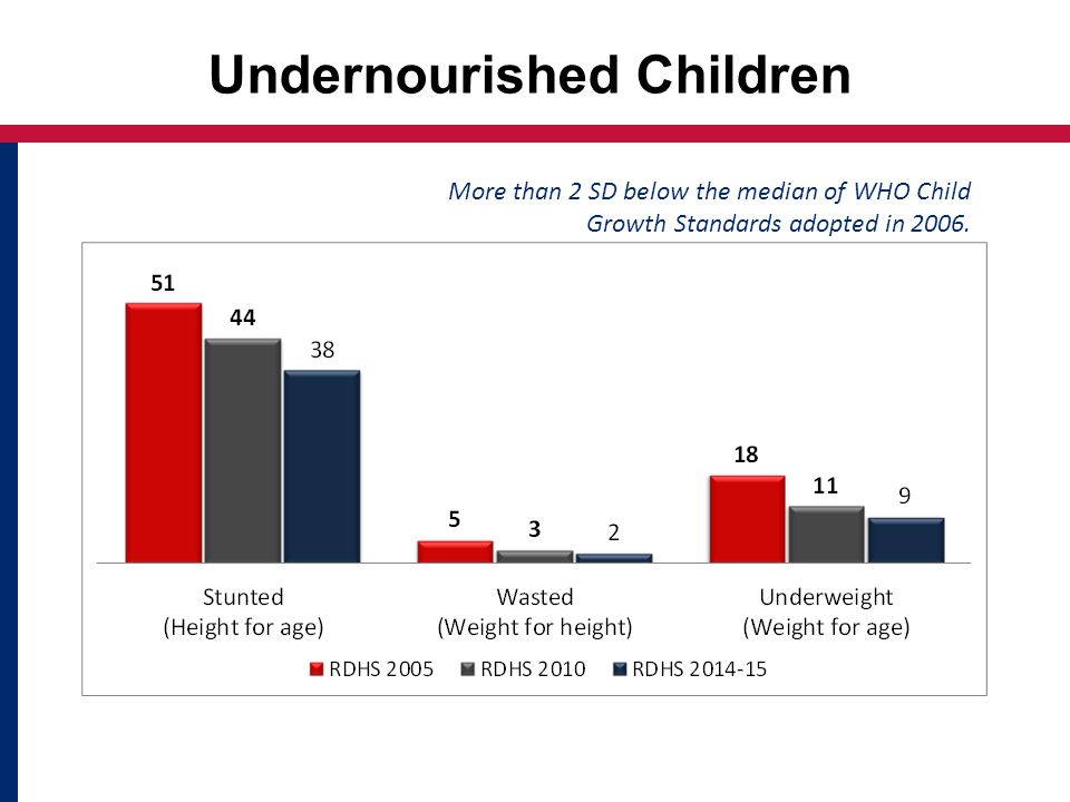 Undernourished Children More than 2 SD below the median of WHO Child Growth Standards adopted in 2006.