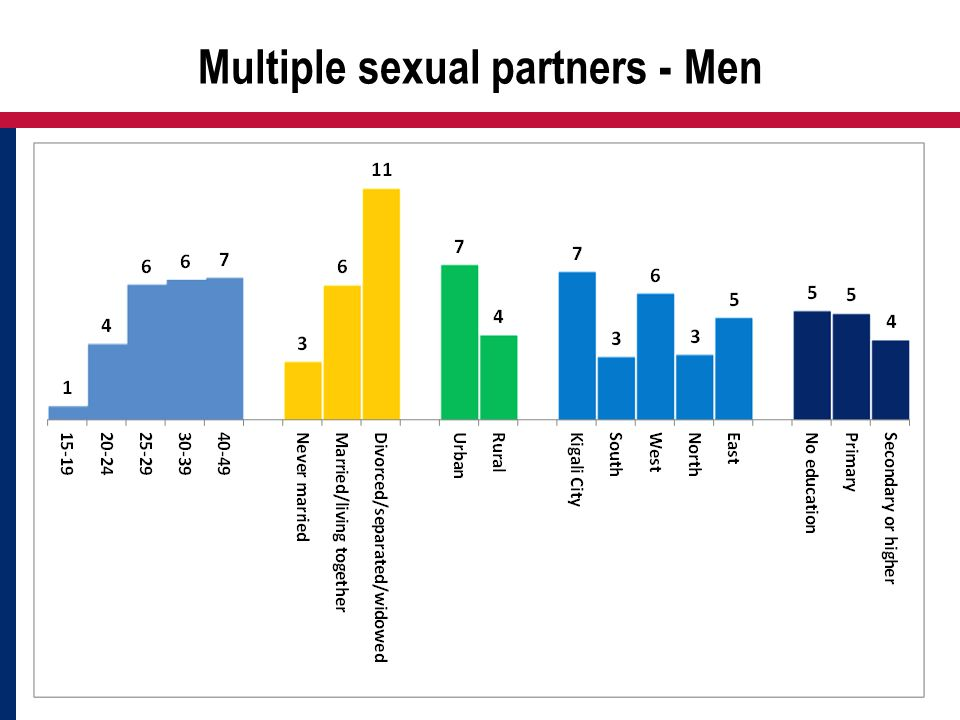 Multiple sexual partners - Men