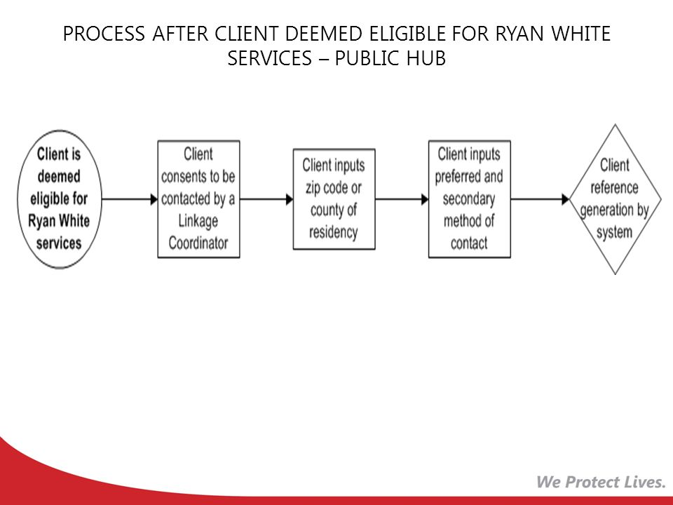 PROCESS AFTER CLIENT DEEMED ELIGIBLE FOR RYAN WHITE SERVICES – PUBLIC HUB
