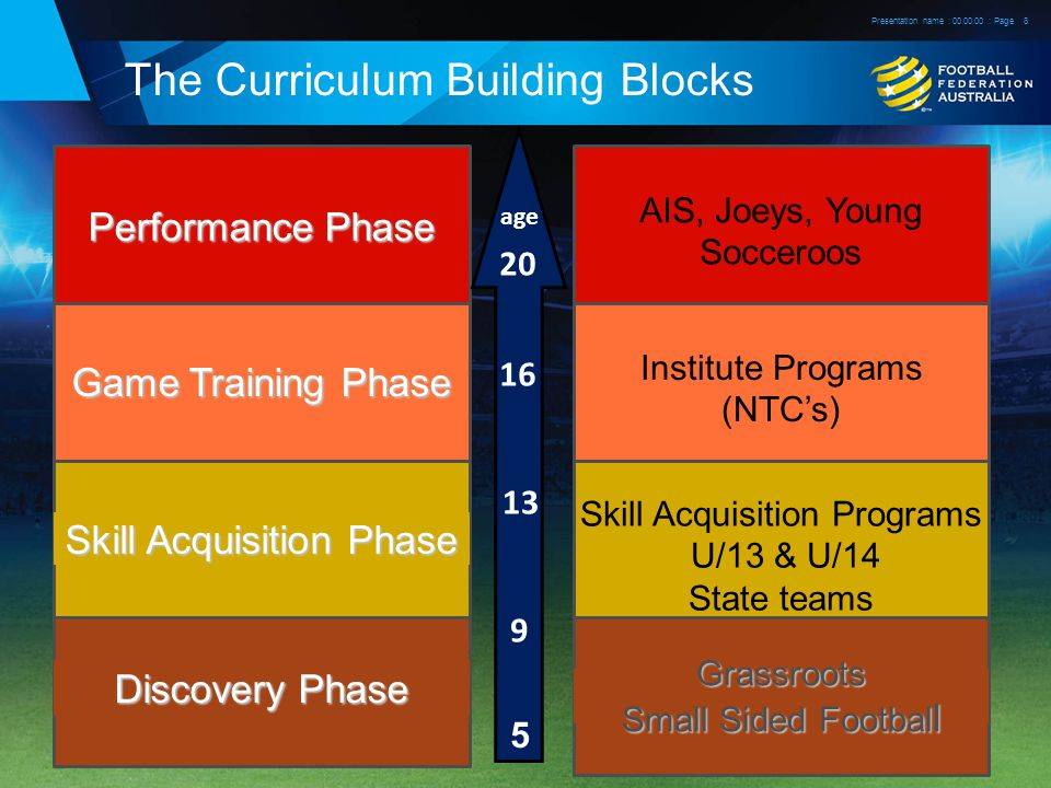 The Curriculum Building Blocks Presentation name : : Page8 Discovery Phase Skill Acquisition Phase Game Training Phase Performance Phase Grassroots Small Sided Footbal l Skill Acquisition Programs U/13 & U/14 State teams Institute Programs (NTC's) AIS, Joeys, Young Socceroos age