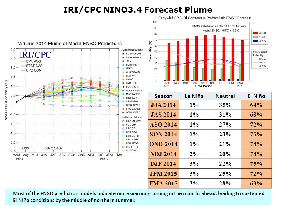 -Most of the ENSO prediction models indicate more warming coming in the months ahead, leading to sustained El Niño conditions by the middle of northern summer.