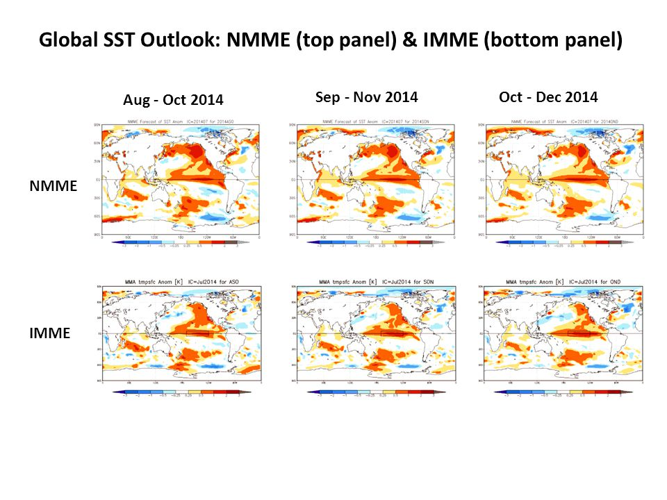 Global SST Outlook: NMME (top panel) & IMME (bottom panel) Aug - Oct 2014 Sep - Nov 2014Oct - Dec 2014 NMME IMME