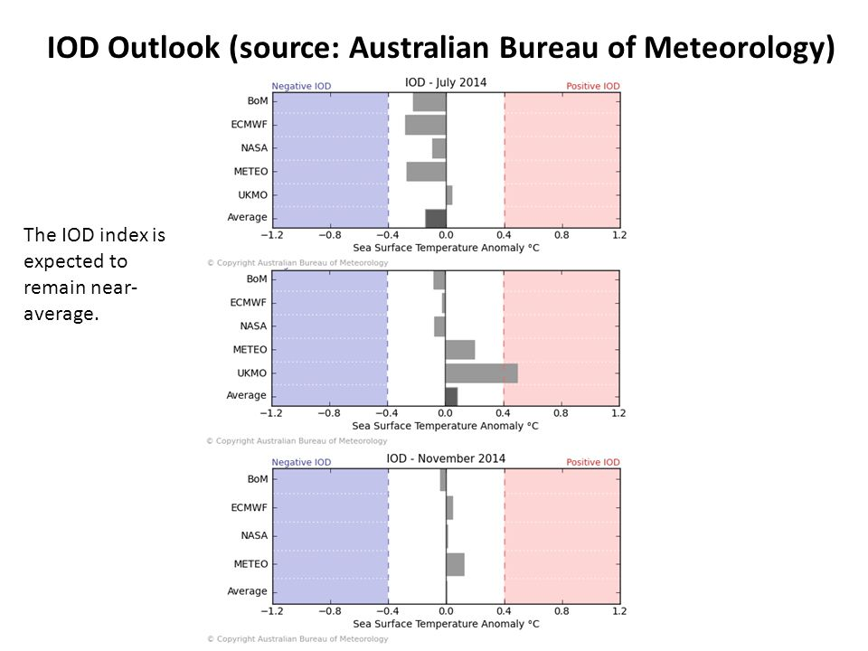 IOD Outlook (source: Australian Bureau of Meteorology) The IOD index is expected to remain near- average.