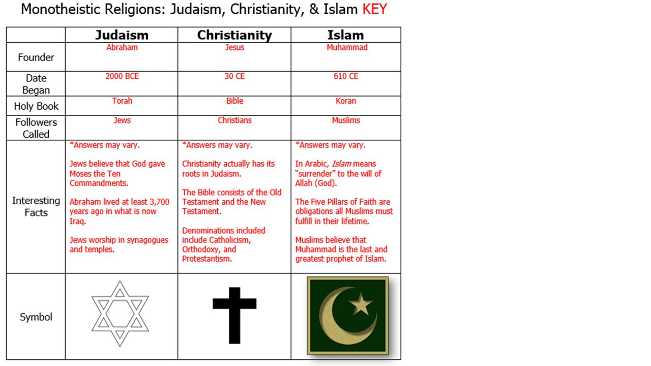 a comparison of islam to christianity and judaism Compare and contrast judaism, christianity, and islam essay examples - compare and contrast judaism, christianity, and islam human beings have always been curious about the meaning and purpose of life.