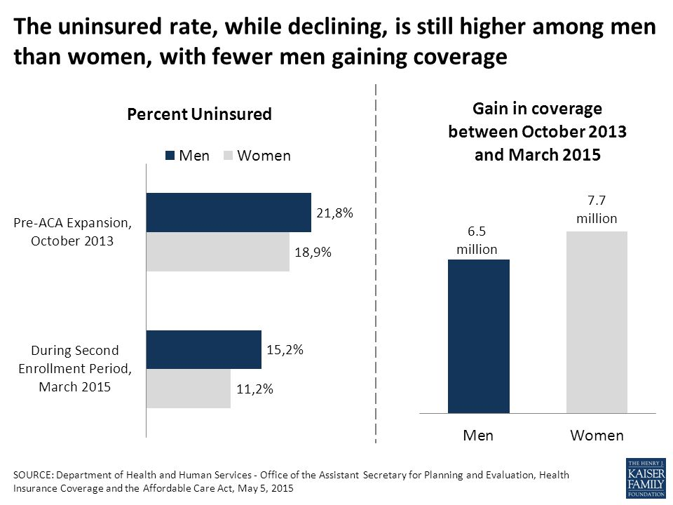 SOURCE: Department of Health and Human Services - Office of the Assistant Secretary for Planning and Evaluation, Health Insurance Coverage and the Affordable Care Act, May 5, 2015 The uninsured rate, while declining, is still higher among men than women, with fewer men gaining coverage