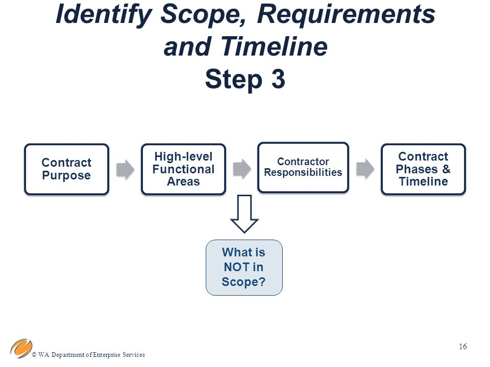 16 © WA Department of Enterprise Services Identify Scope, Requirements and Timeline Step 3 What is NOT in Scope