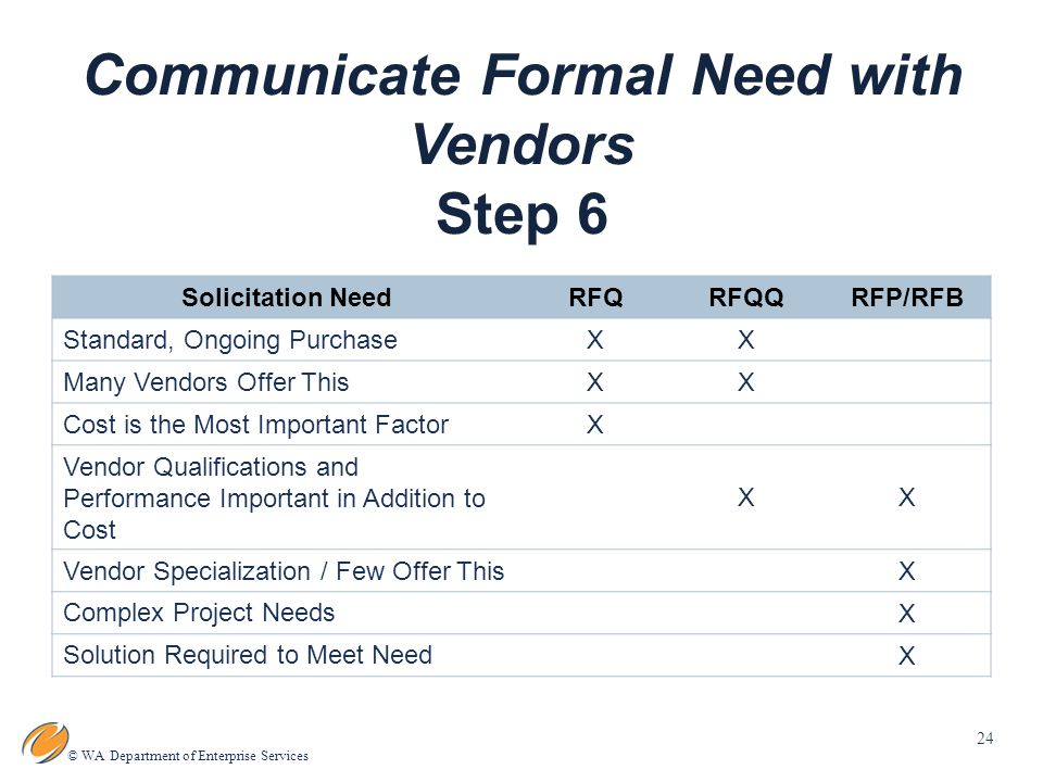24 © WA Department of Enterprise Services Communicate Formal Need with Vendors Step 6 Solicitation NeedRFQRFQQRFP/RFB Standard, Ongoing Purchase XX Many Vendors Offer This XX Cost is the Most Important Factor X Vendor Qualifications and Performance Important in Addition to Cost XX Vendor Specialization / Few Offer This X Complex Project Needs X Solution Required to Meet Need X