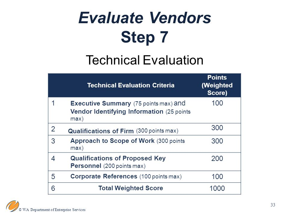 33 © WA Department of Enterprise Services Evaluate Vendors Step 7 Technical Evaluation Technical Evaluation Criteria Points (Weighted Score) 1 Executive Summary (75 points max) and Vendor Identifying Information (25 points max) Qualifications of Firm (300 points max) Approach to Scope of Work (300 points max) Qualifications of Proposed Key Personnel (200 points max) Corporate References (100 points max) Total Weighted Score 1000