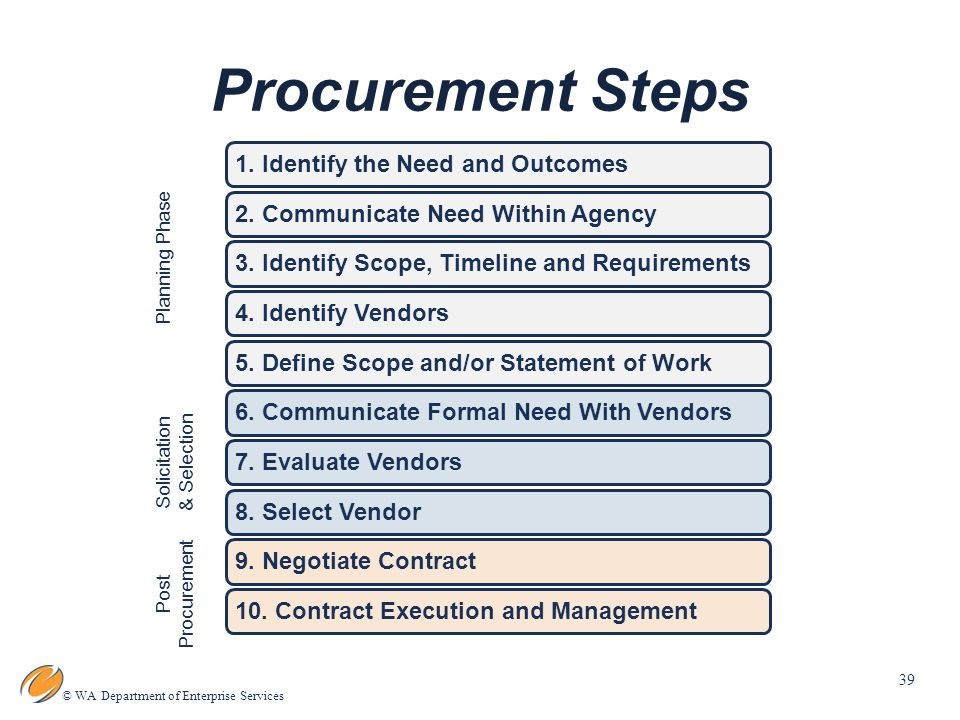 39 © WA Department of Enterprise Services Procurement Steps Planning Phase Solicitation & Selection Post Procurement