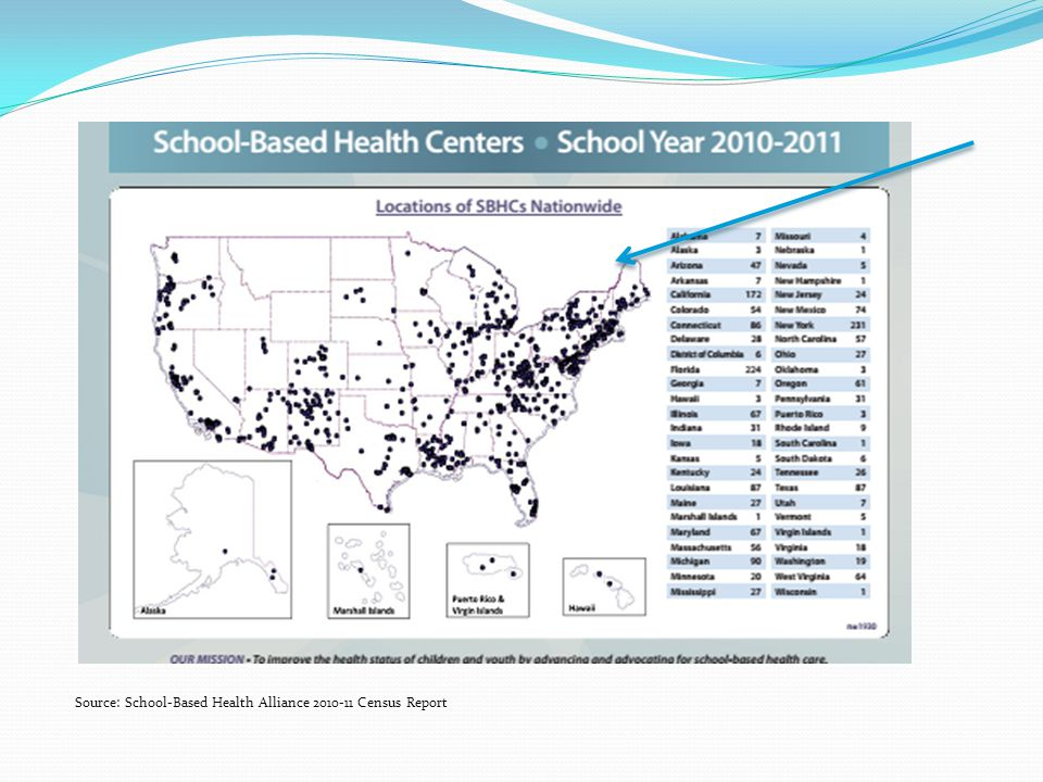 Source: School-Based Health Alliance Census Report