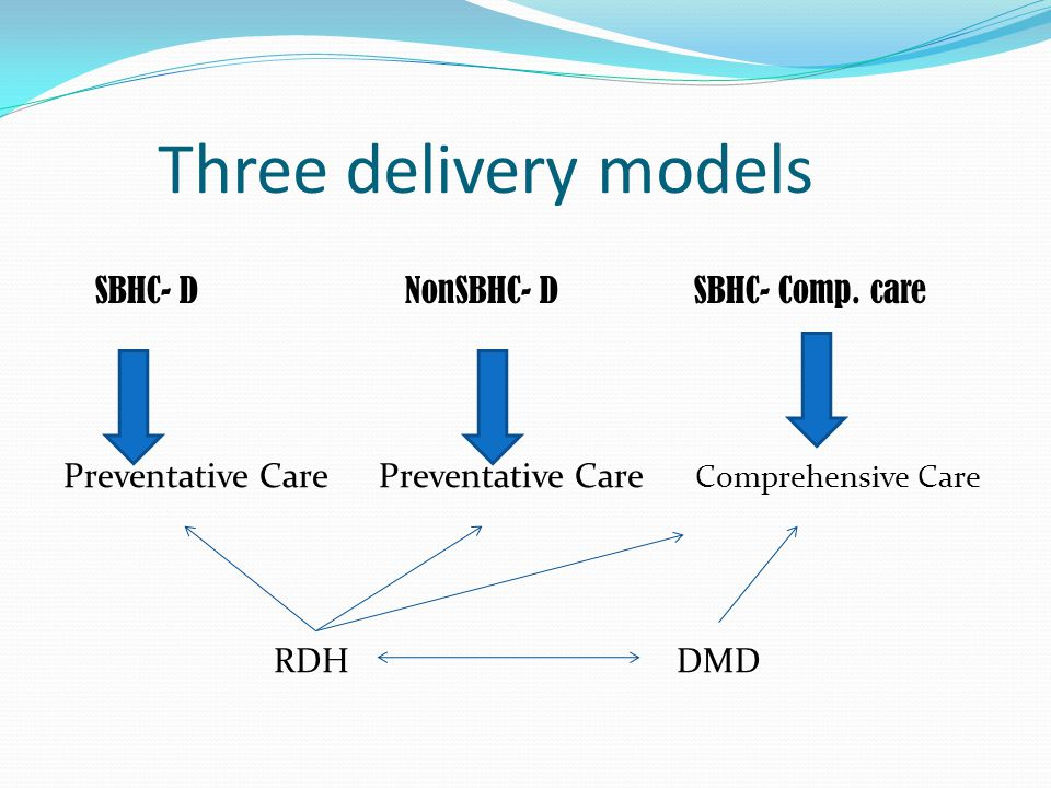 Three delivery models SBHC- D NonSBHC- D SBHC- Comp.