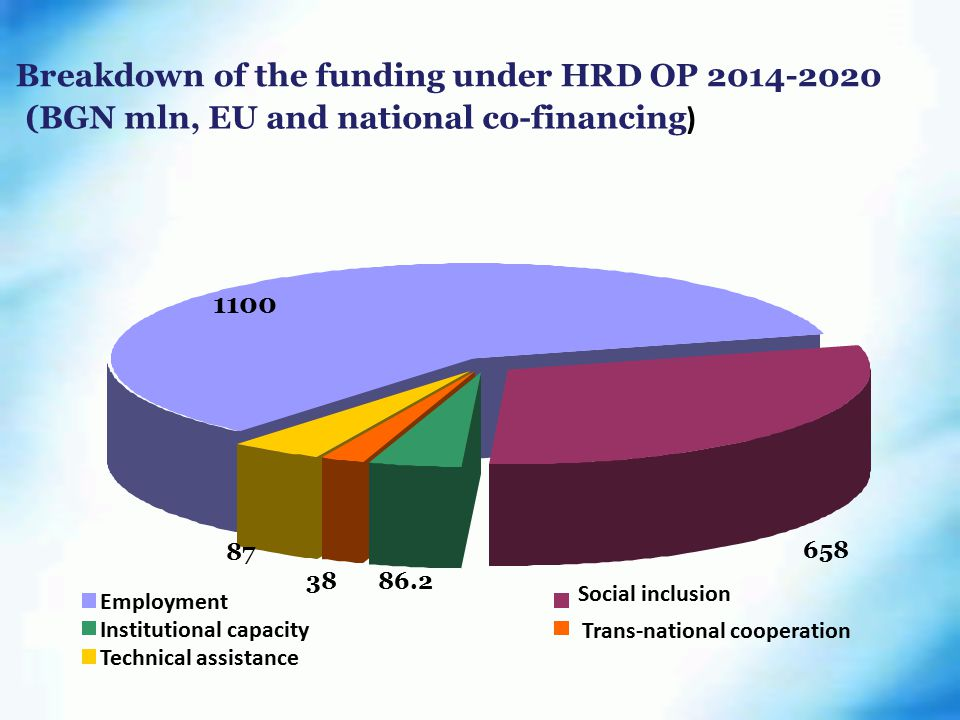 Breakdown of the funding under HRD OP (BGN mln, EU and national co-financing ) Employment Social inclusion Institutional capacity Trans-national cooperation Technical assistance