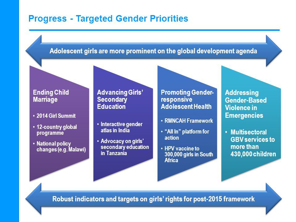 Progress - Targeted Gender Priorities Ending Child Marriage 2014 Girl Summit 12-country global programme National policy changes (e.g.