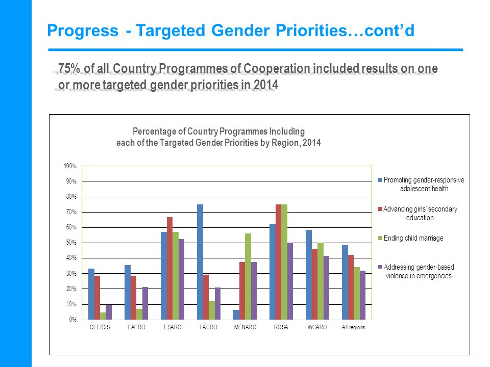 Progress - Targeted Gender Priorities…cont'd 75% of all Country Programmes of Cooperation included results on one or more targeted gender priorities in 2014