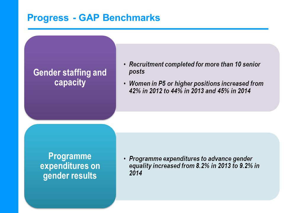 Progress - GAP Benchmarks Recruitment completed for more than 10 senior posts Women in P5 or higher positions increased from 42% in 2012 to 44% in 2013 and 45% in 2014 Gender staffing and capacity Programme expenditures to advance gender equality increased from 8.2% in 2013 to 9.2% in 2014 Programme expenditures on gender results