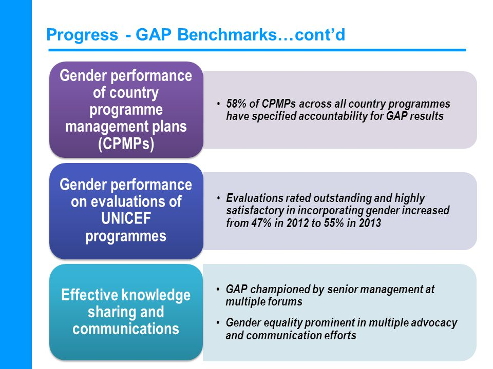 Progress - GAP Benchmarks…cont'd 58% of CPMPs across all country programmes have specified accountability for GAP results Gender performance of country programme management plans (CPMPs) Evaluations rated outstanding and highly satisfactory in incorporating gender increased from 47% in 2012 to 55% in 2013 Gender performance on evaluations of UNICEF programmes GAP championed by senior management at multiple forums Gender equality prominent in multiple advocacy and communication efforts Effective knowledge sharing and communications