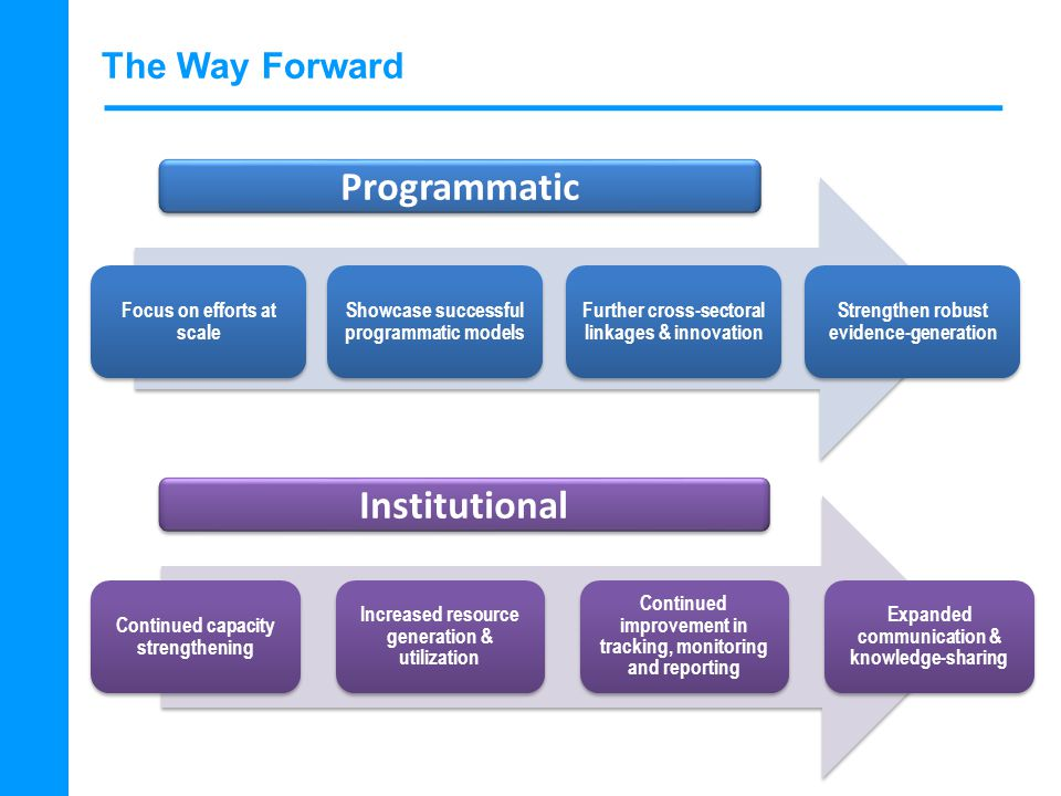 The Way Forward Focus on efforts at scale Showcase successful programmatic models Further cross-sectoral linkages & innovation Strengthen robust evidence-generation Programmatic Institutional Continued capacity strengthening Increased resource generation & utilization Continued improvement in tracking, monitoring and reporting Expanded communication & knowledge-sharing