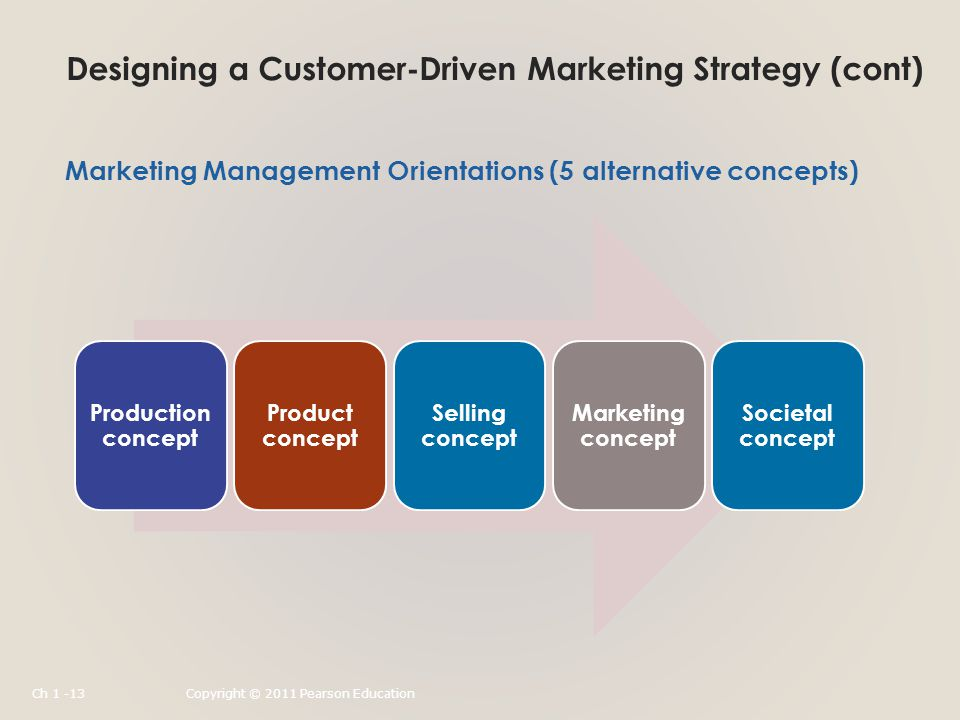 Designing a Customer-Driven Marketing Strategy (cont) Production concept Product concept Selling concept Marketing concept Societal concept Marketing Management Orientations (5 alternative concepts) Ch 1 -13Copyright © 2011 Pearson Education