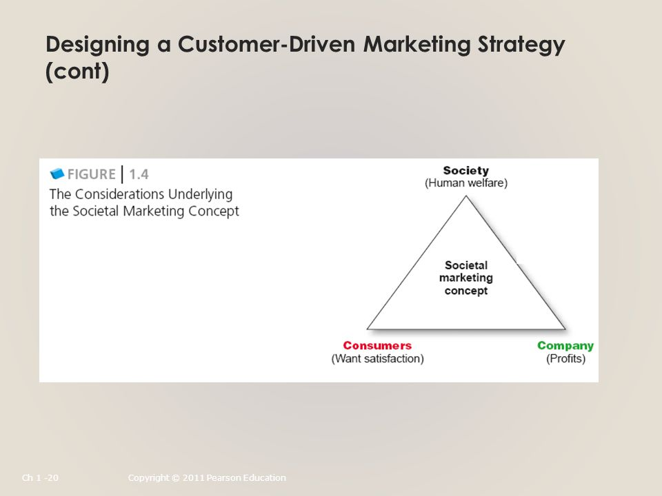 Designing a Customer-Driven Marketing Strategy (cont) Ch 1 -20Copyright © 2011 Pearson Education