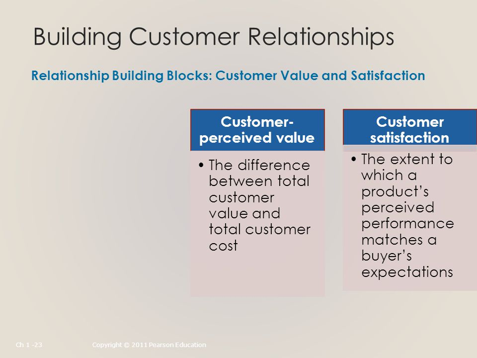 Building Customer Relationships Relationship Building Blocks: Customer Value and Satisfaction Customer- perceived value The difference between total customer value and total customer cost Customer satisfaction The extent to which a product's perceived performance matches a buyer's expectations Ch 1 -23Copyright © 2011 Pearson Education