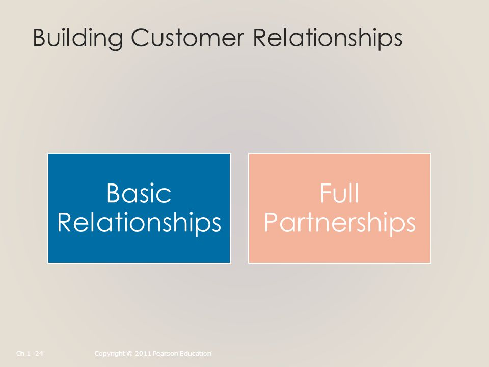 Building Customer Relationships Basic Relationships Full Partnerships Ch 1 -24Copyright © 2011 Pearson Education