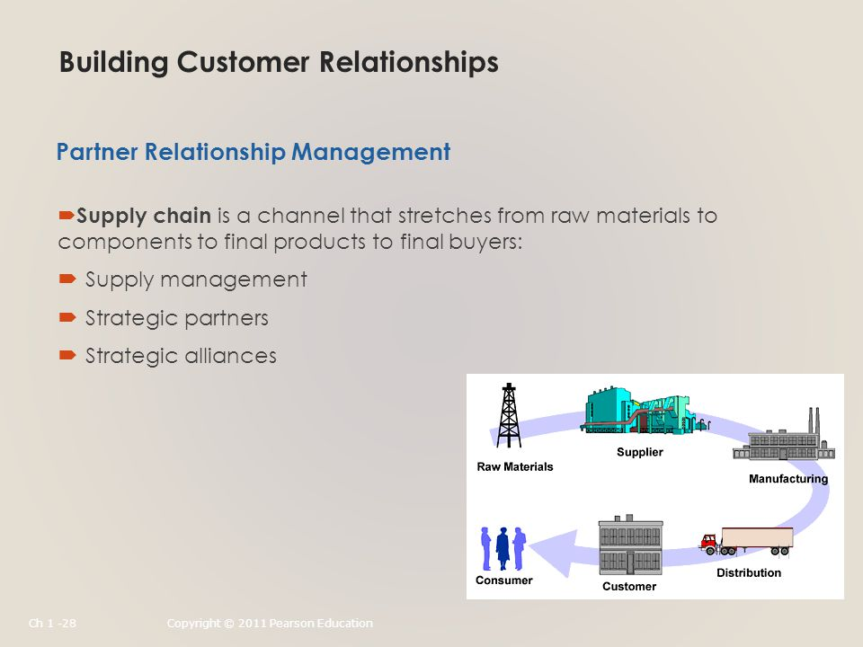 Building Customer Relationships  Supply chain is a channel that stretches from raw materials to components to final products to final buyers:  Supply management  Strategic partners  Strategic alliances Partner Relationship Management Ch 1 -28Copyright © 2011 Pearson Education